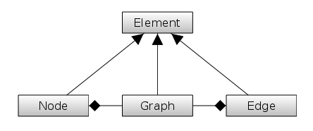 GraphStream - Storing, retrieving and displaying data in graphs